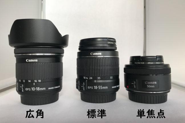 canon広角レンズ、標準レンズ、単焦点レンズ
