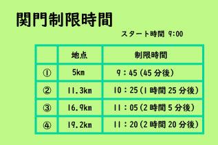 軽井沢ハーフマラソン2018年制限時間表