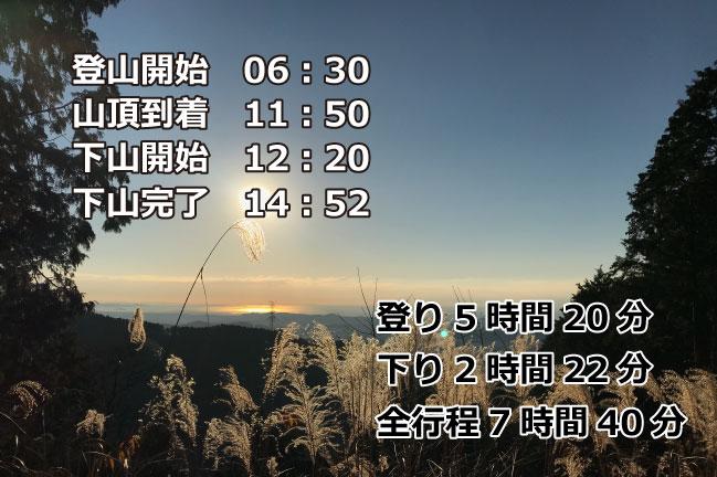 塔ノ岳20190102行程時間