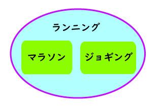 ランニングの種類図