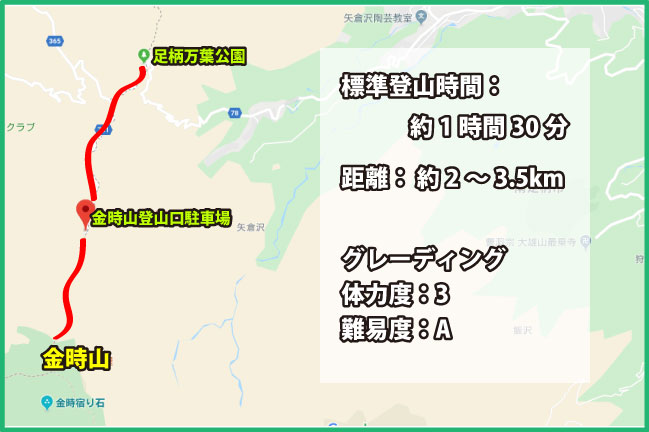 金時山足柄峠ルート地図