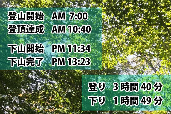 2019年10月28日塔ノ岳登山時間