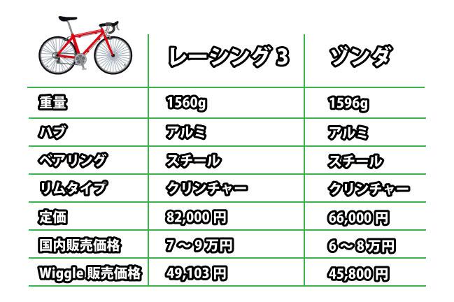 ロードバイクのホイール比較表。レーシング3とゾンダ