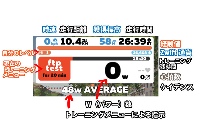 Zwiftの走行画面にある現在の走行状況